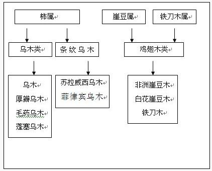 【红木家具】——你知道红木5属8类33种分类吗?